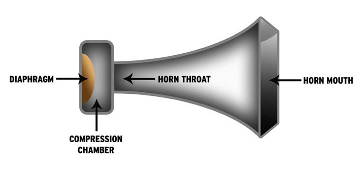 Air Horns - How They Work, And How To Install Your Own Set