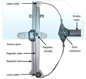 All About Window Regulators & Motors