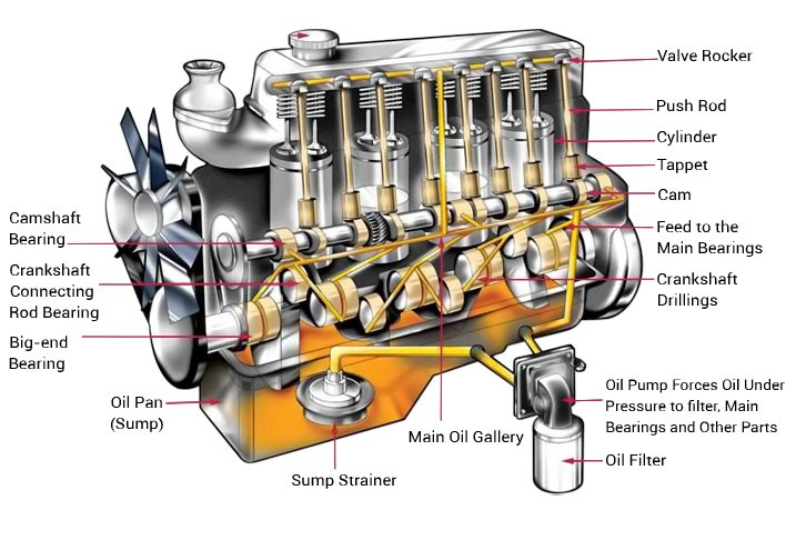 Diagram Of Typical Oil Flow Inside Engine