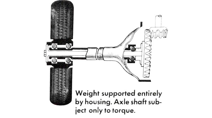 Axle Glossary | The A-to-Z List of Definitions