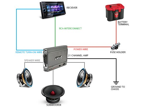 [SCHEMATICS_4CA]  Car Audio System Wiring Basics | Car Audio Wiring Subwoofer |  | CARiD.com