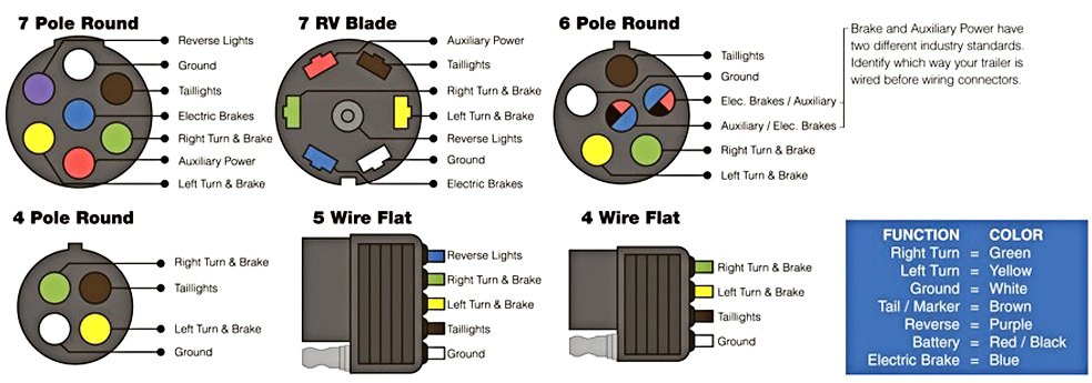[DIAGRAM_1CA]  Connect Your Car Lights To Your Trailer Lights The Easy Way | Curt 4 Wire Trailer Wiring Diagram |  | CARiD.com
