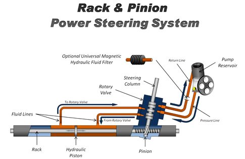Rack & Pinion Power Steering System