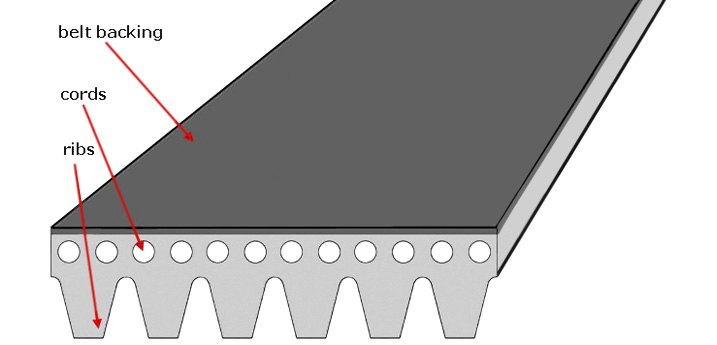 Multi-Groove, or Ribbed, V-belt