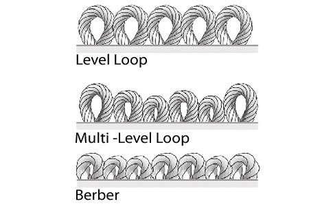 Loop Pile Carpeting Scheme
