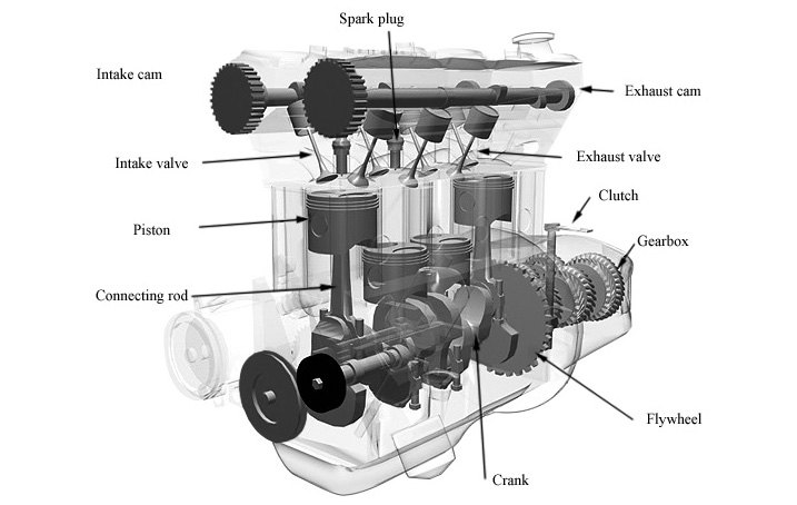 Automotive Internal Combustion Engine Components