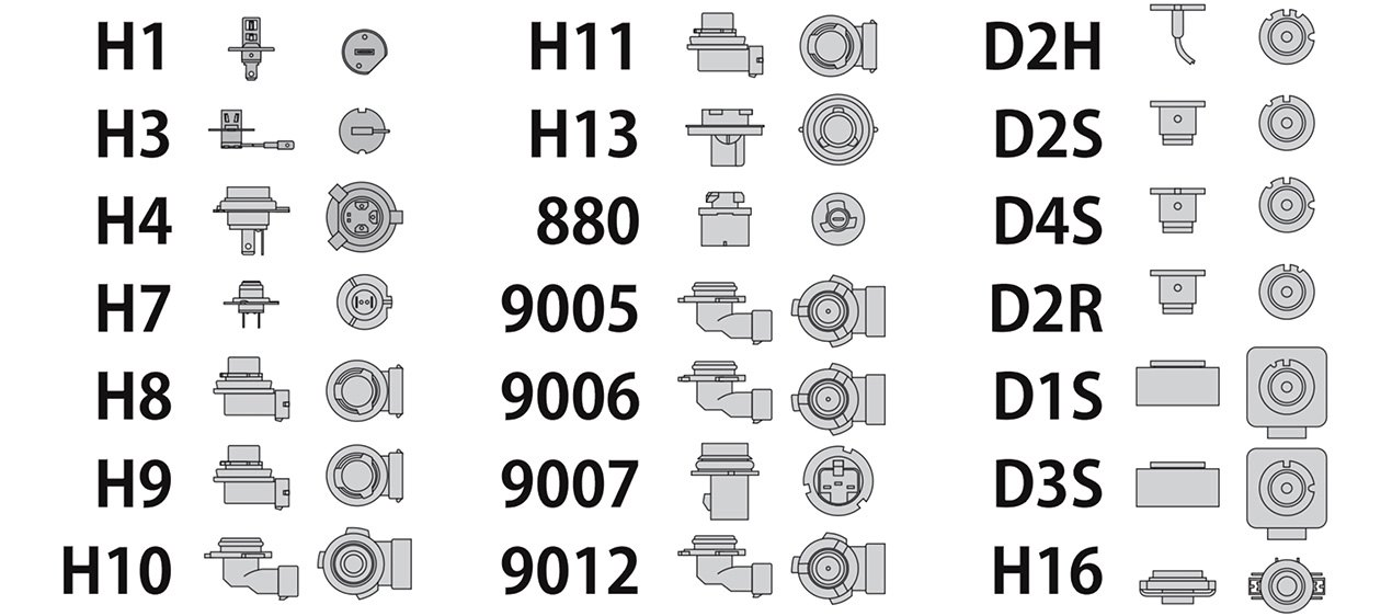 Standard Automotive Bulb Socket Types Table
