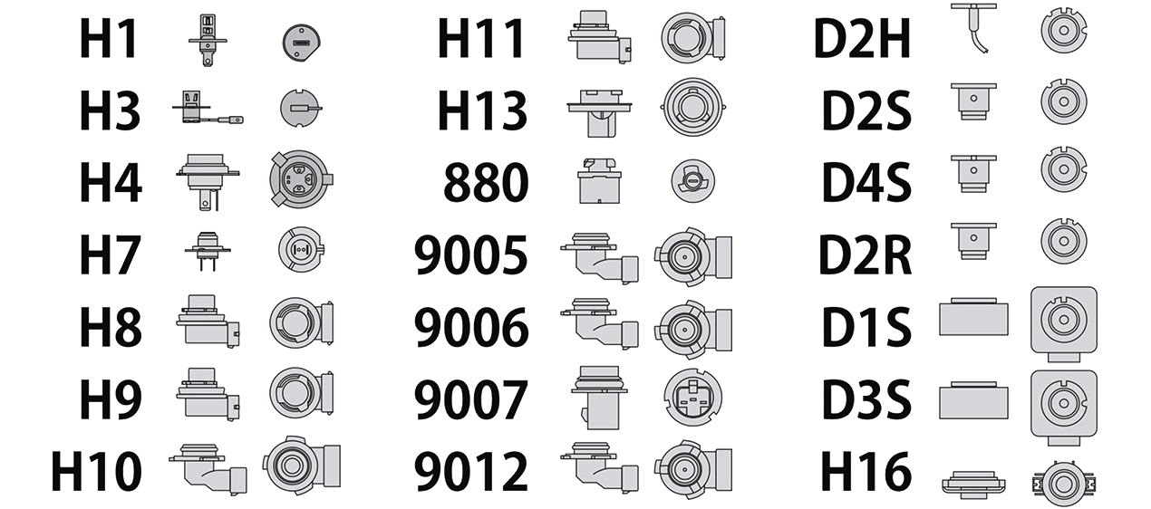 Standard Automotive Bulb Socket Types