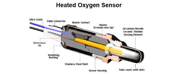 Oxygen Sensors - Why Does My Car Have Four, And Can I Replace One