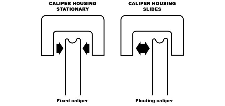 Fixed vs. Floating Calipers Schematic Drawing