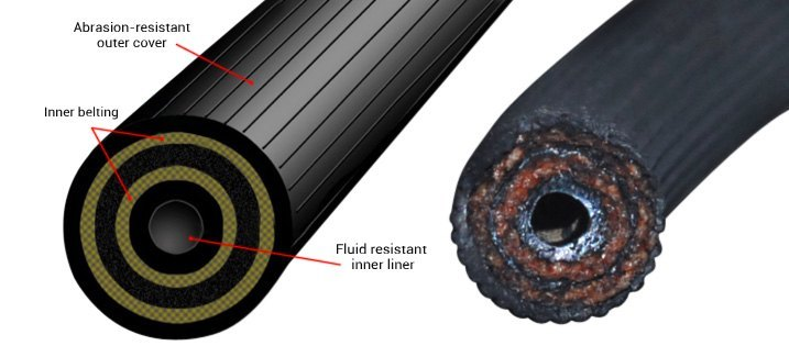 Various Layers Of Typical Rubber Brake Flex Line Vs. Degraded Unit