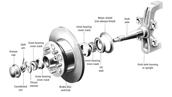 Wheel Bearings: Descriptions of Bearings, Races, Seals, and Hubs
