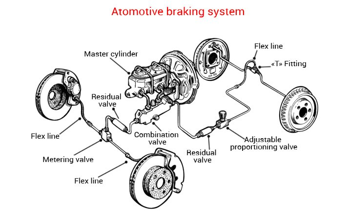 Typical Braking System