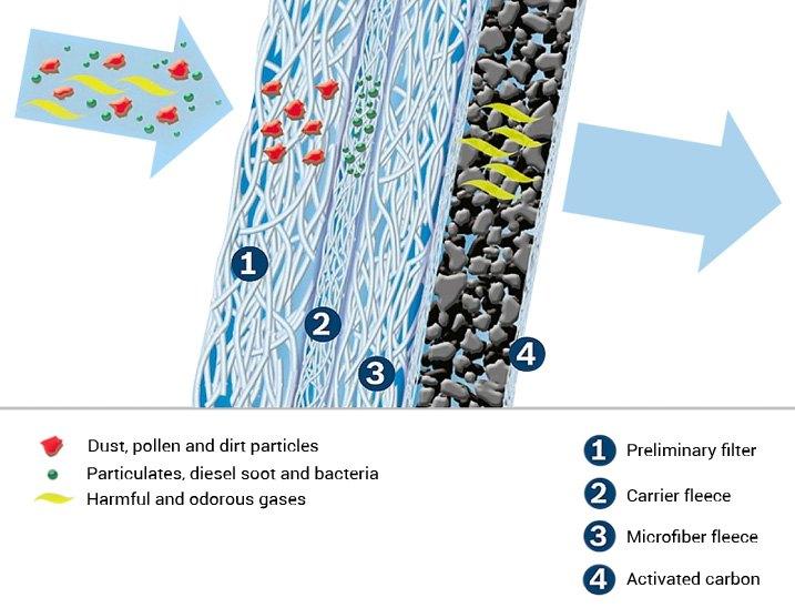 تولیدی فیلتر کربن هوا
