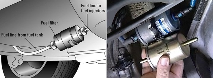 Typical Fuel Filter Mounted Along Fuel Line Outside Of Fuel Tank