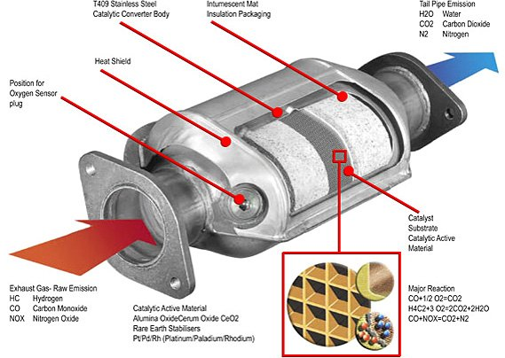 What Is A Cadillac Converter >> Why Do Some Replacement Exhaust Manifolds Come With