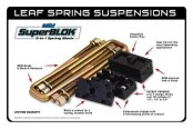 Image may not reflect your exact vehicle! ProRYDE® - Suspension Block and U-Bolt Kit