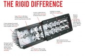 Rigid Industries® - The Rigid Difference